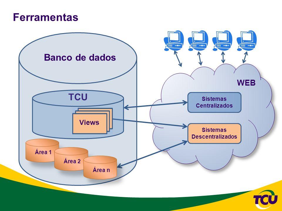 Ferramentas Sistemas Centralizados Sistemas Descentralizados TCU Banco de dados Área 1 Área 2 Área n Views WEB