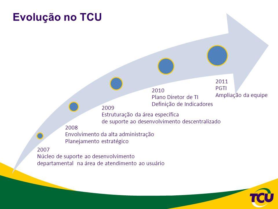 2007 Núcleo de suporte ao desenvolvimento departamental na área de atendimento ao usuário 2008 Envolvimento da alta administração Planejamento estraté