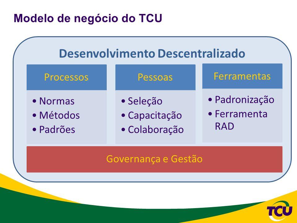 Desenvolvimento Descentralizado Modelo de negócio do TCU Pessoas Seleção Capacitação Colaboração Processos Normas Métodos Padrões Ferramentas Padroniz