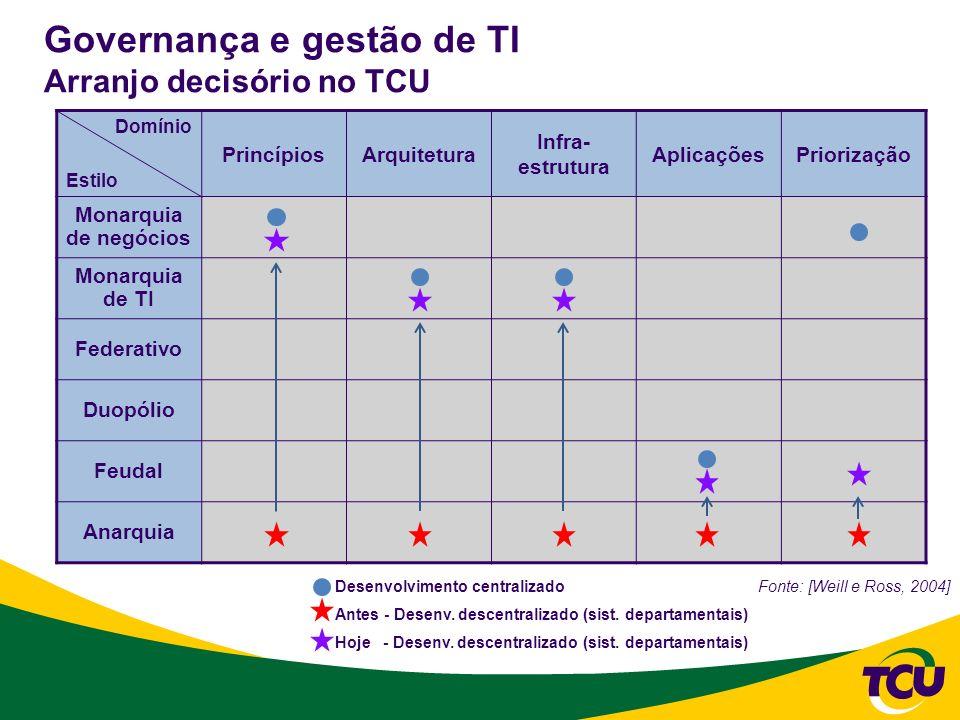Governança e gestão de TI Arranjo decisório no TCU Fonte: [Weill e Ross, 2004] Domínio Estilo PrincípiosArquitetura Infra- estrutura AplicaçõesPrioriz