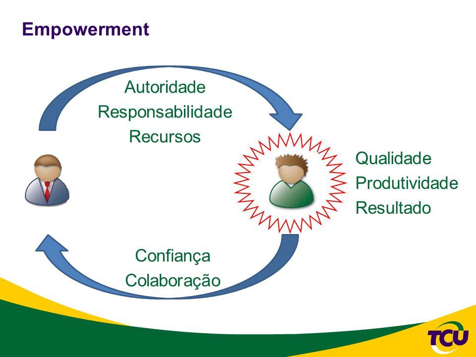 Empowerment Autoridade Responsabilidade Recursos Qualidade Produtividade Resultado Confiança Colaboração