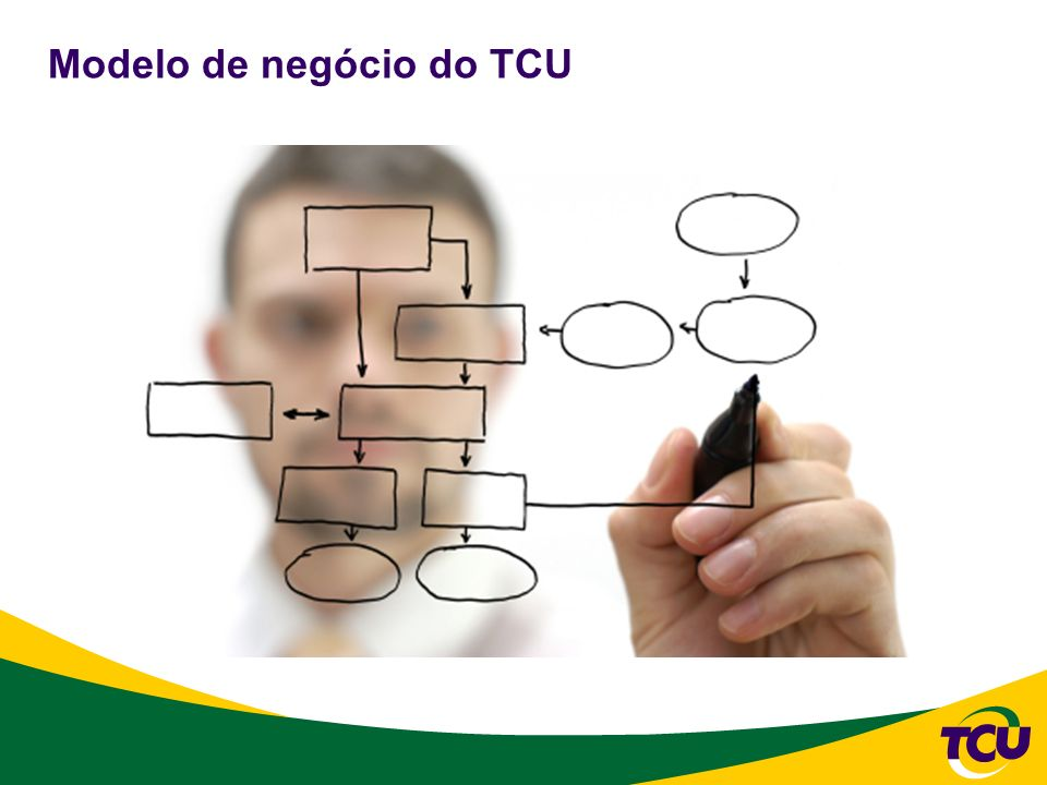 Desenvolvimento Descentralizado Modelo de negócio do TCU Pessoas Seleção Capacitação Colaboração Processos Normas Métodos Padrões Ferramentas Padronização Ferramenta RAD Governança e Gestão