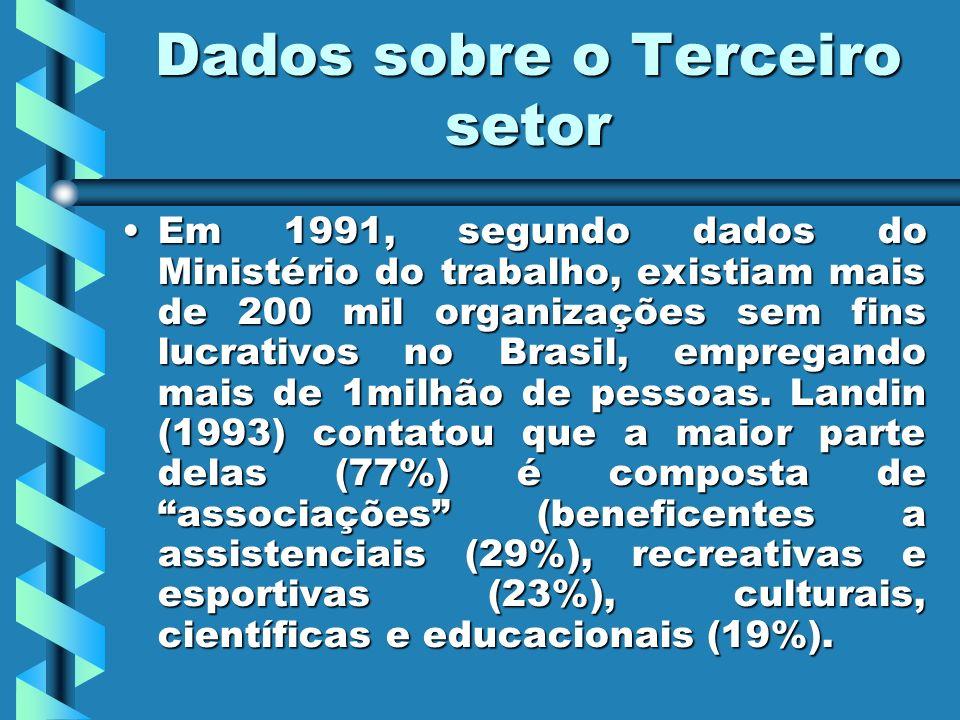 Dados sobre o Terceiro setor Em 1991, segundo dados do Ministério do trabalho, existiam mais de 200 mil organizações sem fins lucrativos no Brasil, em