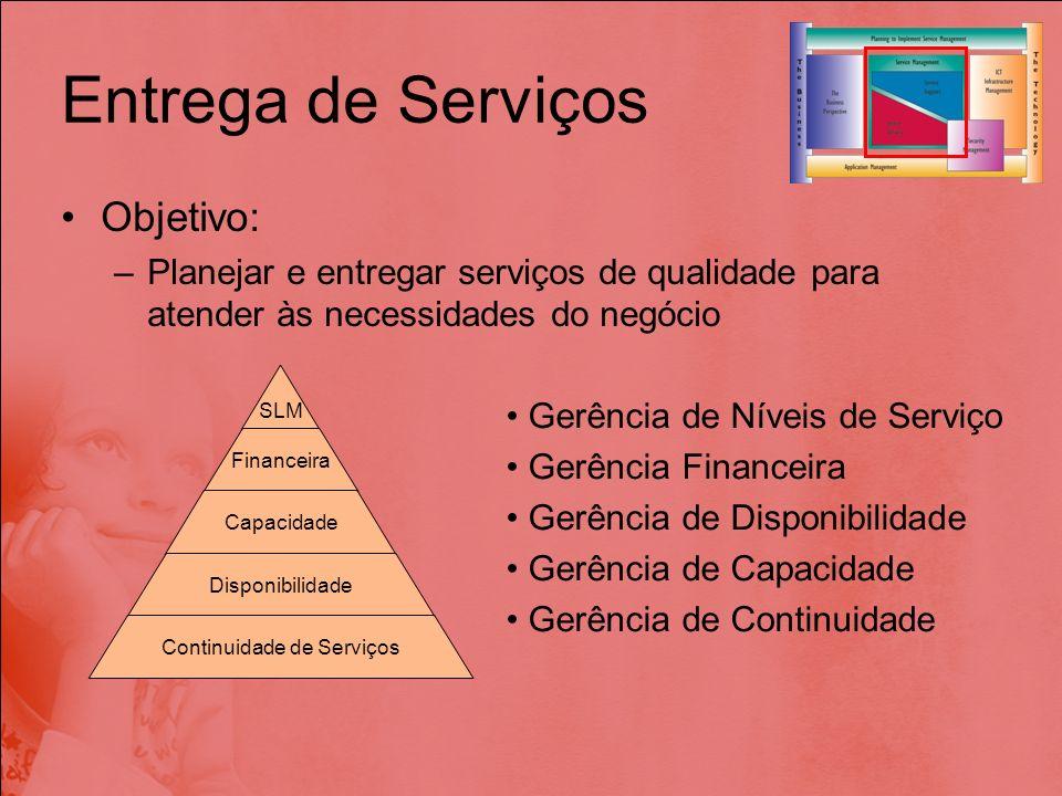 Entrega de Serviços Objetivo: –Planejar e entregar serviços de qualidade para atender às necessidades do negócio SLM Financeira Capacidade Disponibili