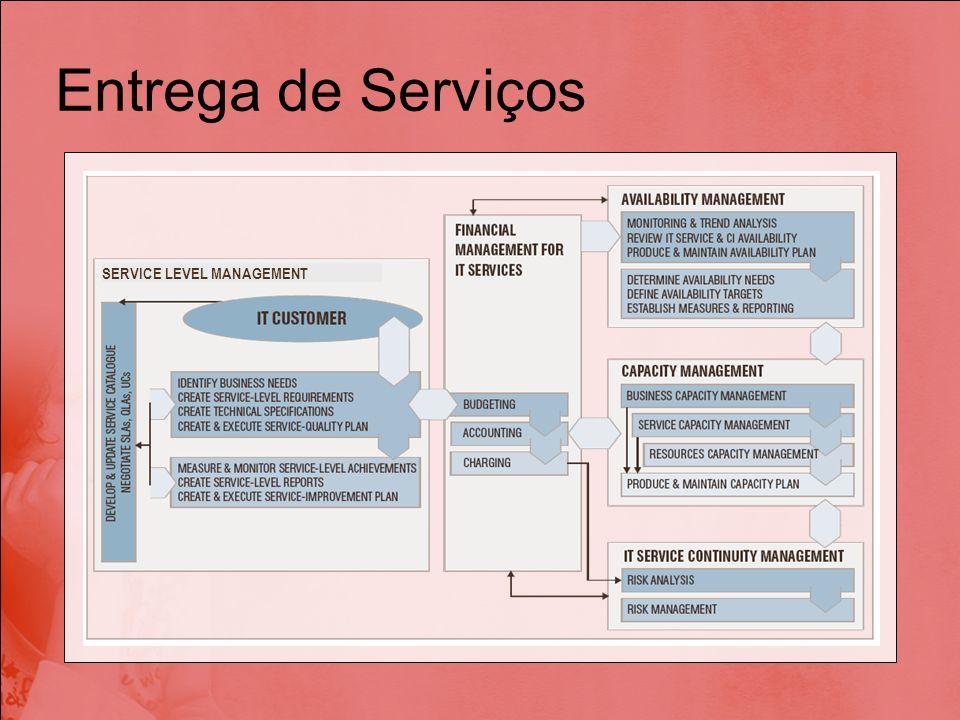SERVICE LEVEL MANAGEMENT Entrega de Serviços