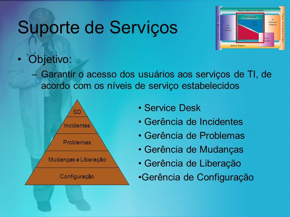 Suporte de Serviços Objetivo: –Garantir o acesso dos usuários aos serviços de TI, de acordo com os níveis de serviço estabelecidos SD Incidentes Probl