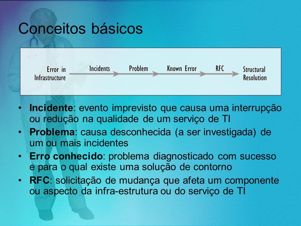 Conceitos básicos Incidente: evento imprevisto que causa uma interrupção ou redução na qualidade de um serviço de TI Problema: causa desconhecida (a s