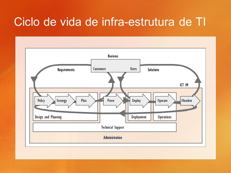 Ciclo de vida de infra-estrutura de TI