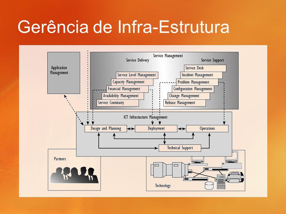 Gerência de Infra-Estrutura
