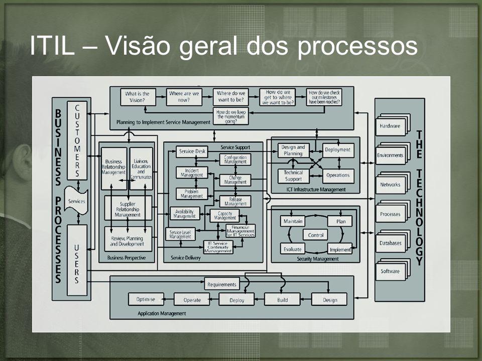 ITIL – Visão geral dos processos
