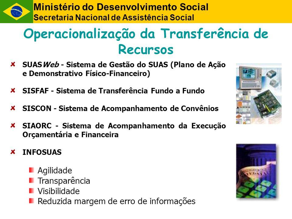 Operacionalização da Transferência de Recursos SUASWeb - Sistema de Gestão do SUAS (Plano de Ação e Demonstrativo Físico-Financeiro) SISFAF - Sistema de Transferência Fundo a Fundo SISCON - Sistema de Acompanhamento de Convênios SIAORC - Sistema de Acompanhamento da Execução Orçamentária e Financeira INFOSUAS Agilidade Transparência Visibilidade Reduzida margem de erro de informações Ministério do Desenvolvimento Social Secretaria Nacional de Assistência Social