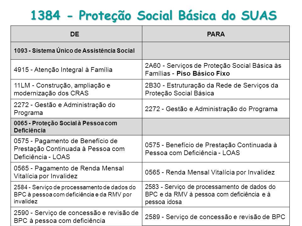 DE PARA 1093 - Sistema Único de Assistência Social 4915 - Atenção Integral à Família 2A60 - Serviços de Proteção Social Básica às Famílias - Piso Básico Fixo 11LM - Construção, ampliação e modernização dos CRAS 2B30 - Estruturação da Rede de Serviços da Proteção Social Básica 2272 - Gestão e Administração do Programa 0065 - Proteção Social à Pessoa com Deficiência 0575 - Pagamento de Benefício de Prestação Continuada à Pessoa com Deficiência - LOAS 0575 - Benefício de Prestação Continuada à Pessoa com Deficiência - LOAS 0565 - Pagamento de Renda Mensal Vitalícia por Invalidez 0565 - Renda Mensal Vitalícia por Invalidez 2584 - Serviço de processamento de dados do BPC à pessoa com deficiência e da RMV por invalidez 2583 - Serviço de processamento de dados do BPC e da RMV à pessoa com deficiência e à pessoa idosa 2590 - Serviço de concessão e revisão de BPC à pessoa com deficiência 2589 - Serviço de concessão e revisão de BPC 1384 - Proteção Social Básica do SUAS