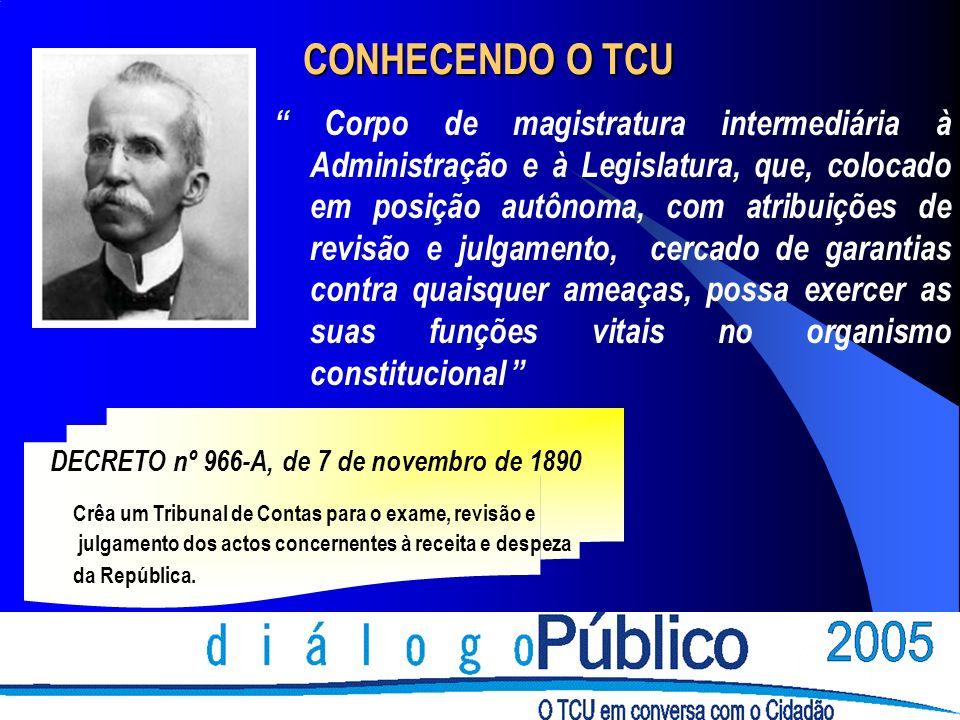 FUNÇÕES BÁSICAS EXERCIDAS PELO TCU Sancionadora Imputação de débitos (Cadin).