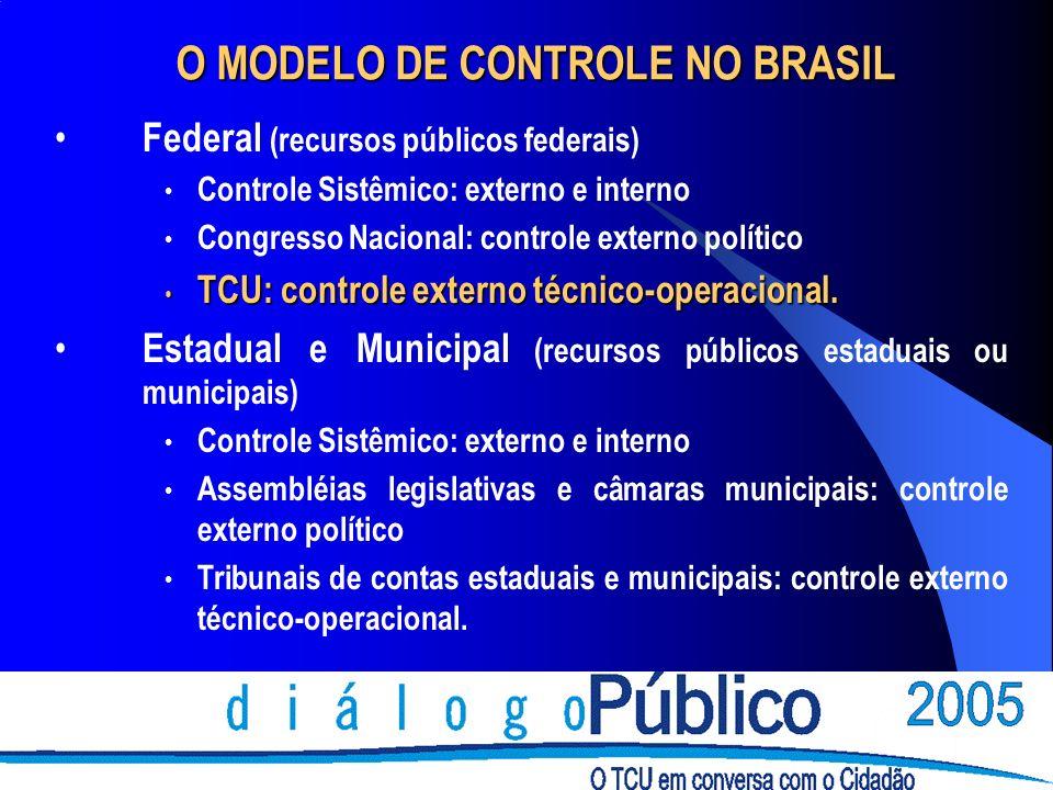 O MODELO DE CONTROLE NO BRASIL Federal (recursos públicos federais) Controle Sistêmico: externo e interno Congresso Nacional: controle externo polític