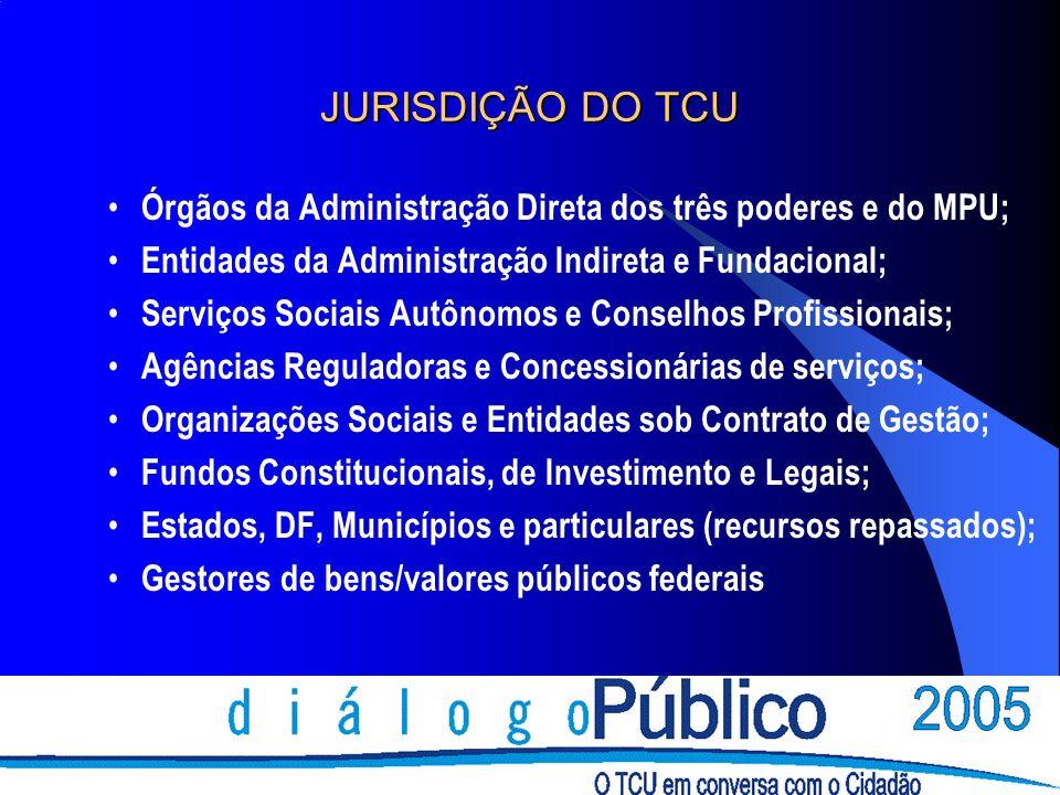 FUNÇÕES BÁSICAS EXERCIDAS PELO TCU Fiscalizadora Consultiva Informativa Julgadora Sancionadora Corretiva Normativa Ouvidoria Diversidade e Complexidade da atuação do TCU