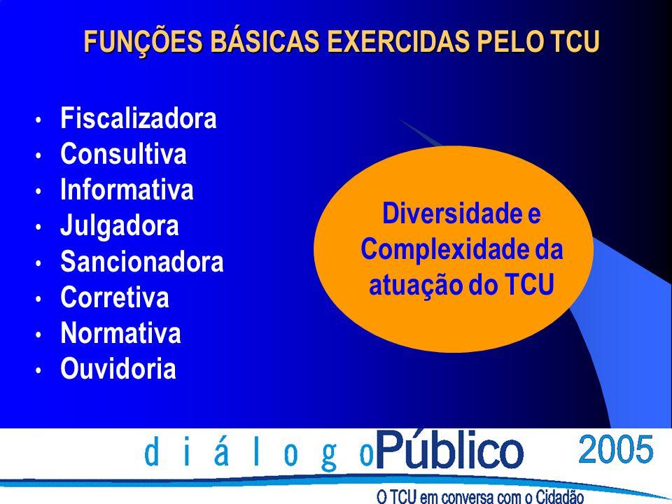 FUNÇÕES BÁSICAS EXERCIDAS PELO TCU Fiscalizadora Consultiva Informativa Julgadora Sancionadora Corretiva Normativa Ouvidoria Diversidade e Complexidad