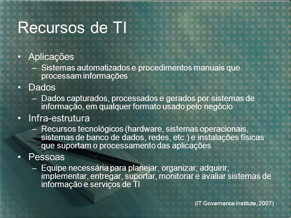 (IT Governance Institute, 2007) Recursos de TI Aplicações –Sistemas automatizados e procedimentos manuais que processam informações Dados –Dados captu