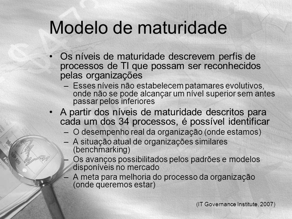 (IT Governance Institute, 2007) Modelo de maturidade Os níveis de maturidade descrevem perfis de processos de TI que possam ser reconhecidos pelas org