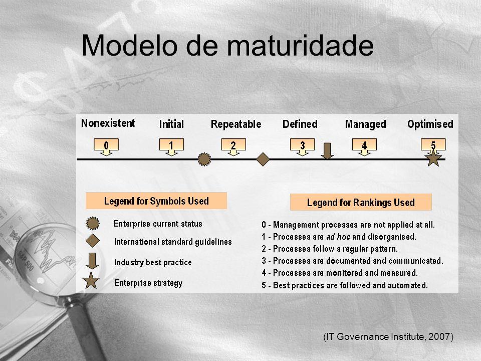 (IT Governance Institute, 2007) Modelo de maturidade