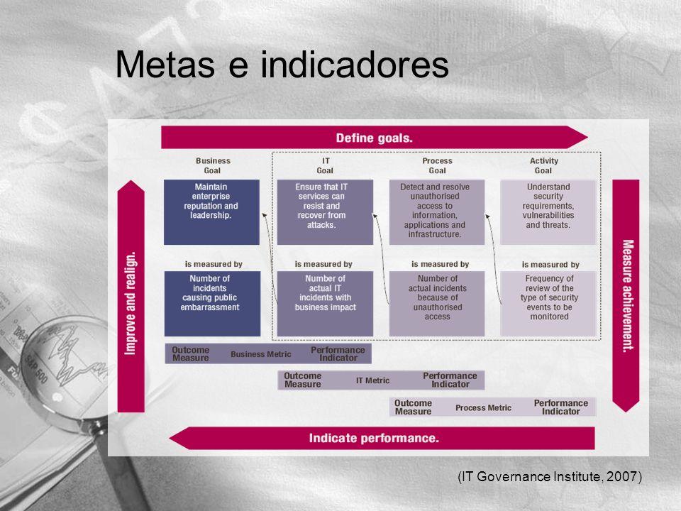 (IT Governance Institute, 2007) Metas e indicadores