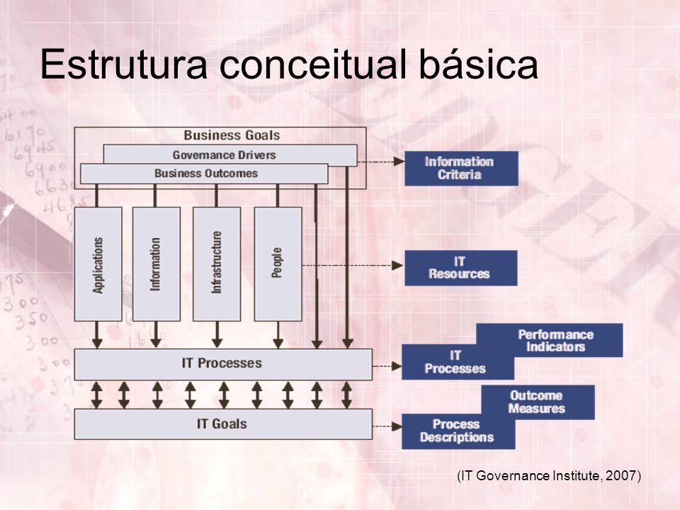 (IT Governance Institute, 2007) Estrutura conceitual básica