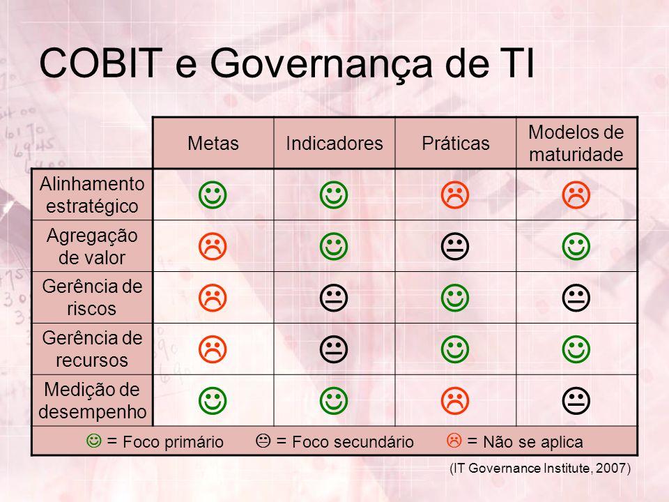 (IT Governance Institute, 2007) COBIT e Governança de TI MetasIndicadoresPráticas Modelos de maturidade Alinhamento estratégico Agregação de valor Ger
