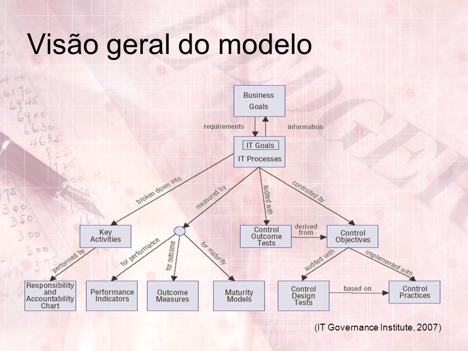 (IT Governance Institute, 2007) Visão geral do modelo