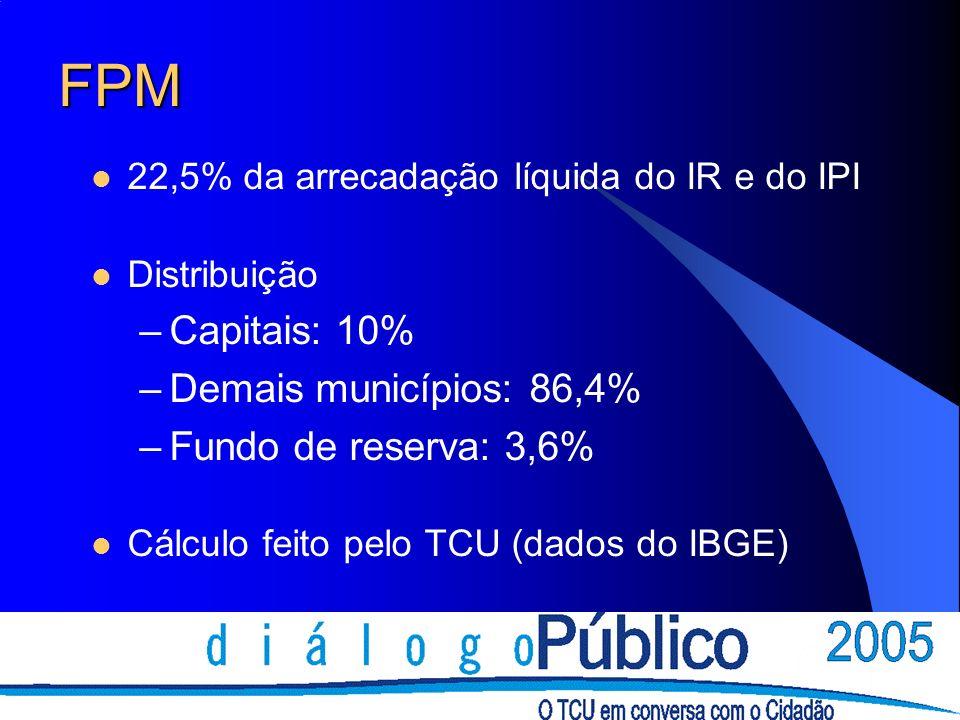 FPM 22,5% da arrecadação líquida do IR e do IPI Distribuição –Capitais: 10% –Demais municípios: 86,4% –Fundo de reserva: 3,6% Cálculo feito pelo TCU (