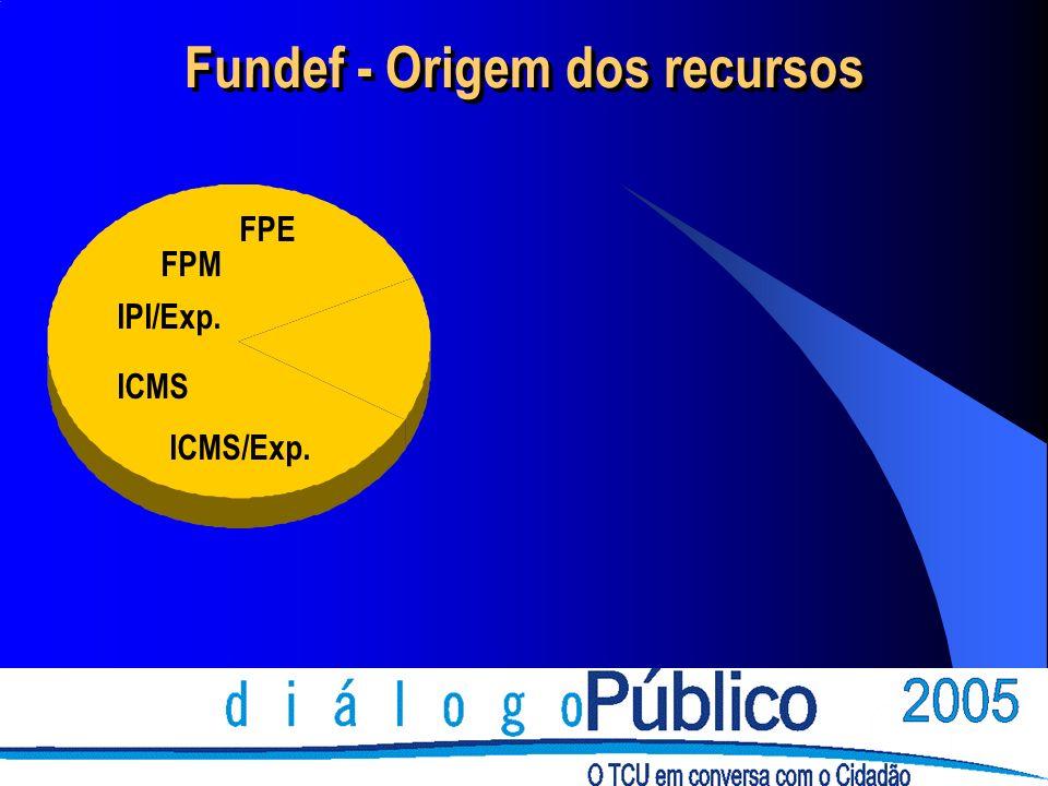 FPE FPM IPI/Exp. ICMS ICMS/Exp. Fundef - Origem dos recursos