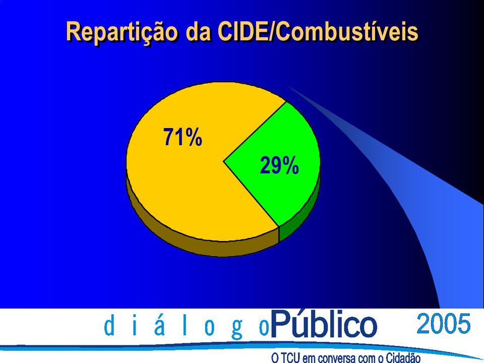 71% 29% Repartição da CIDE/Combustíveis