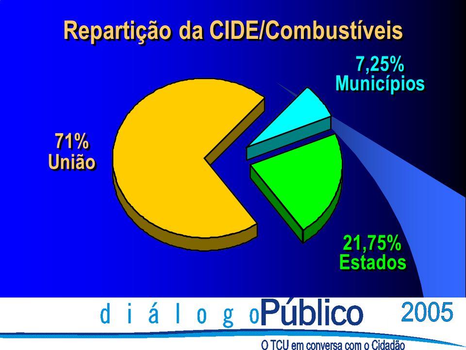 71% União 71% União 7,25% Municípios 7,25% Municípios 21,75% Estados 21,75% Estados Repartição da CIDE/Combustíveis