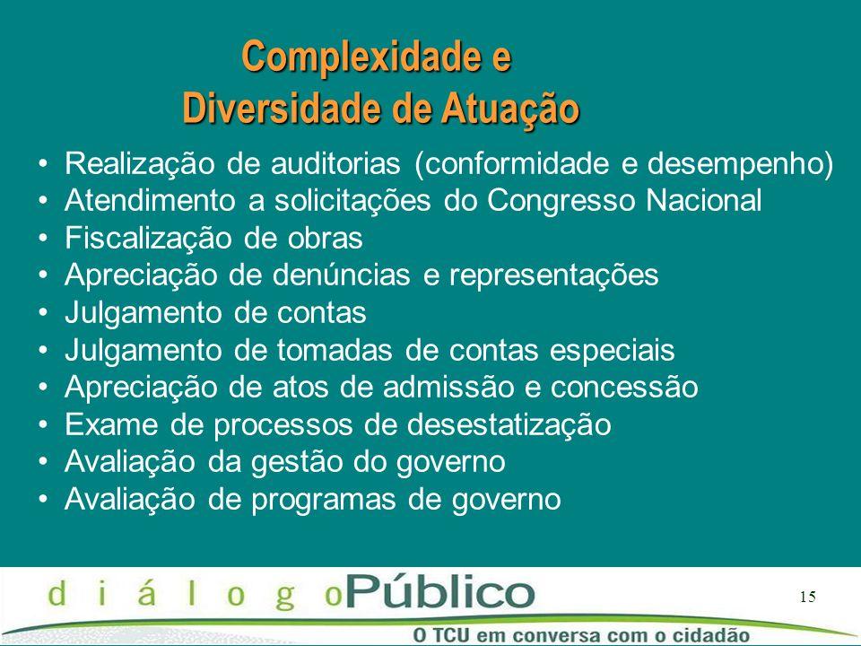 15 Complexidade e Diversidade de Atuação Realização de auditorias (conformidade e desempenho) Atendimento a solicitações do Congresso Nacional Fiscali