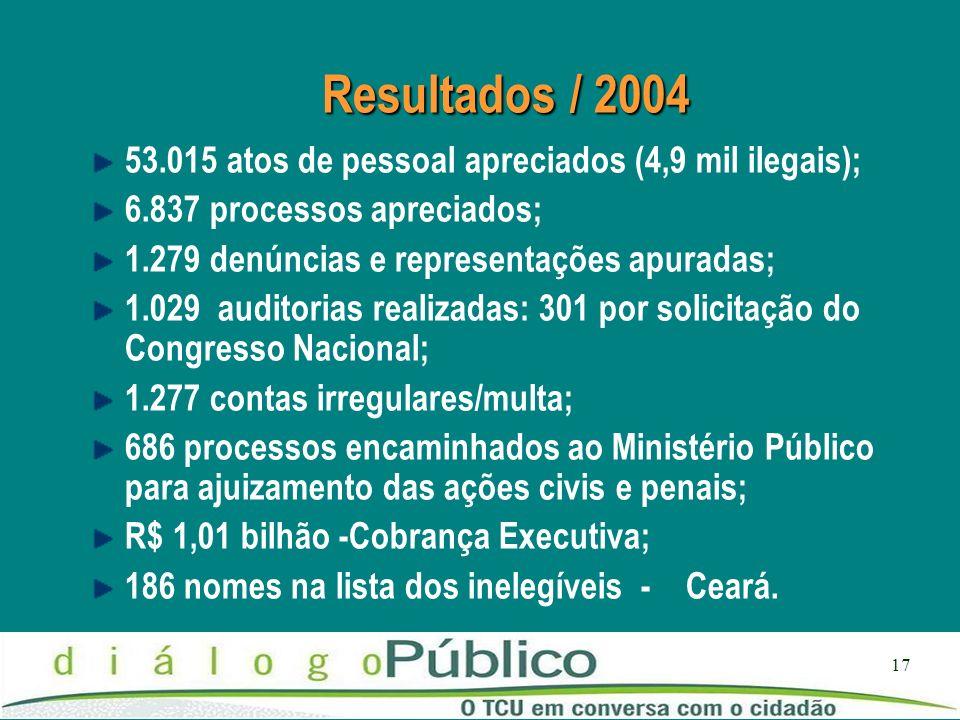 17 Resultados / 2004 53.015 atos de pessoal apreciados (4,9 mil ilegais); 6.837 processos apreciados; 1.279 denúncias e representações apuradas; 1.029