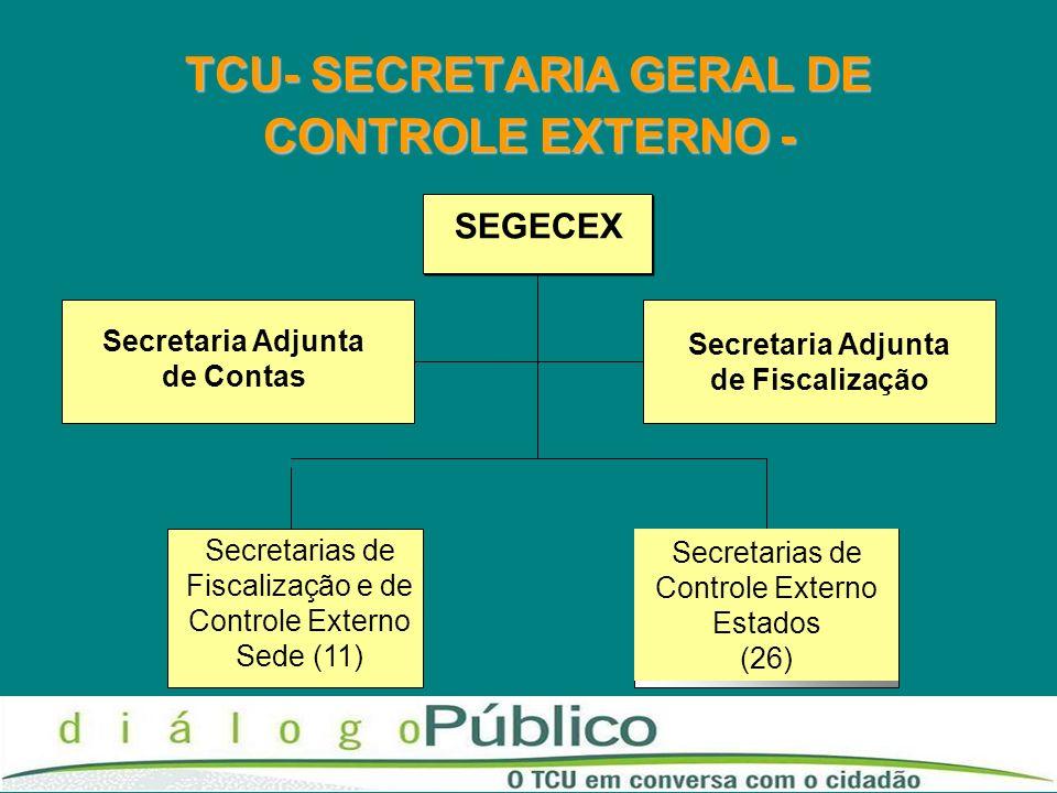 TCU- SECRETARIA GERAL DE CONTROLE EXTERNO - SEGECEX Secretaria Adjunta de Contas Secretarias de Controle Externo Estados (26) Secretarias de Fiscaliza