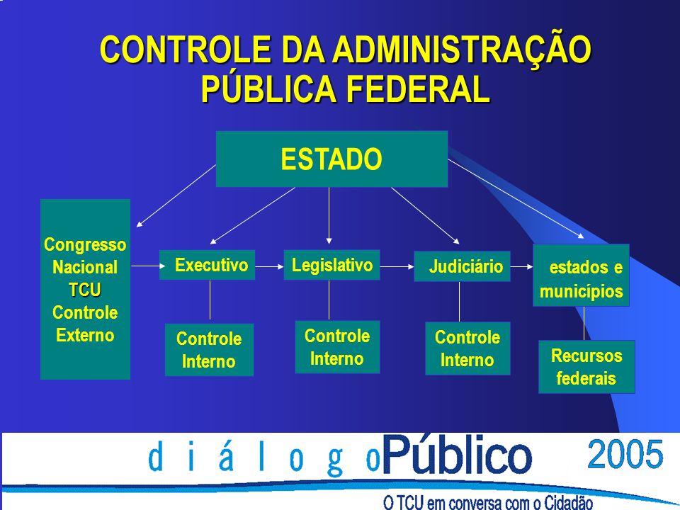 CONTROLE DA ADMINISTRAÇÃO PÚBLICA FEDERAL Executivo Controle Interno Legislativo Judiciário Controle Interno Recursos federais estados e municípios Co