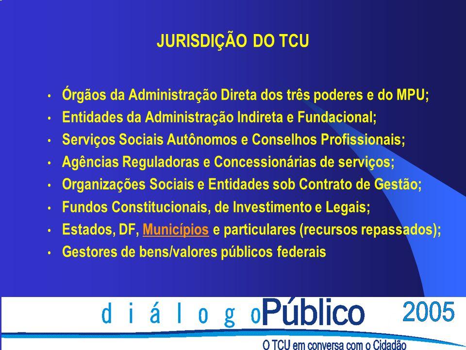 JURISDIÇÃO DO TCU Órgãos da Administração Direta dos três poderes e do MPU; Entidades da Administração Indireta e Fundacional; Serviços Sociais Autôno