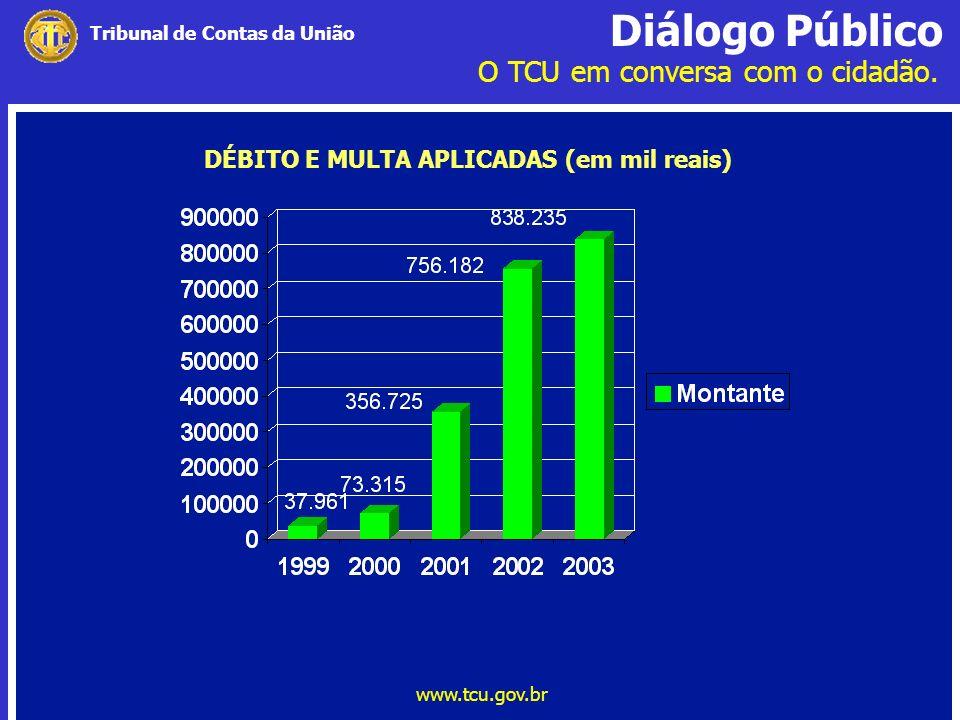 Diálogo Público O TCU em conversa com o cidadão. www.tcu.gov.br Tribunal de Contas da União DÉBITO E MULTA APLICADAS (em mil reais)