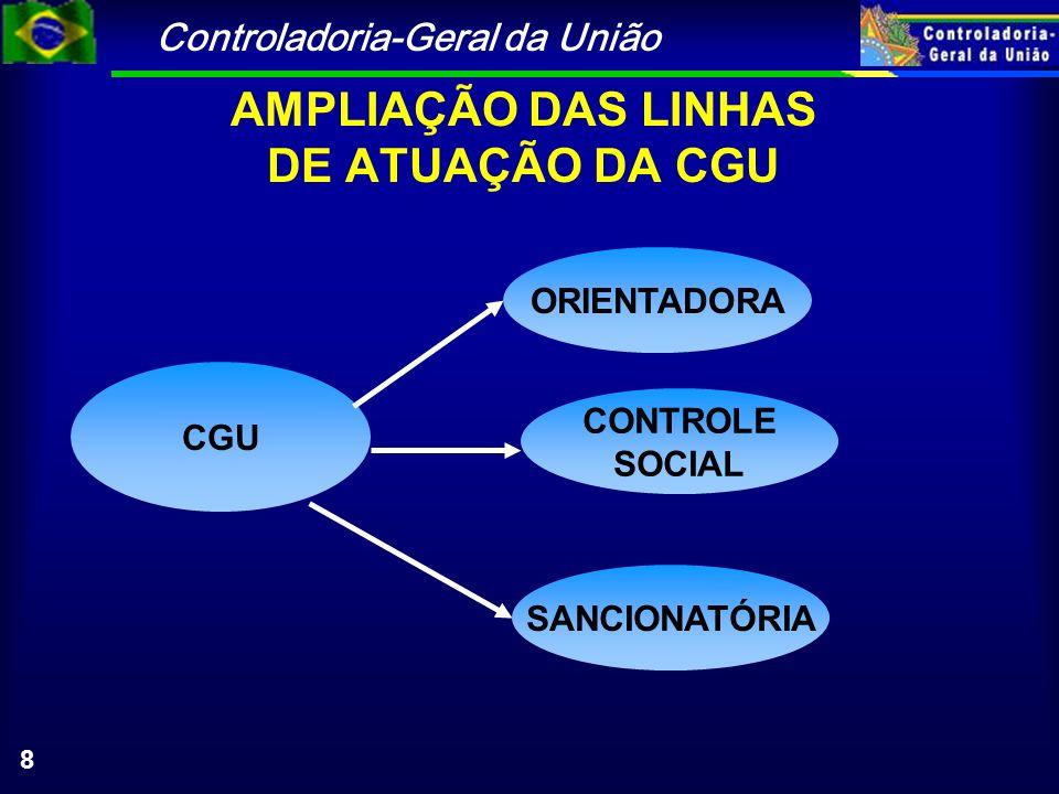 Controladoria-Geral da União 8 AMPLIAÇÃO DAS LINHAS DE ATUAÇÃO DA CGU CGU ORIENTADORA CONTROLE SOCIAL SANCIONATÓRIA