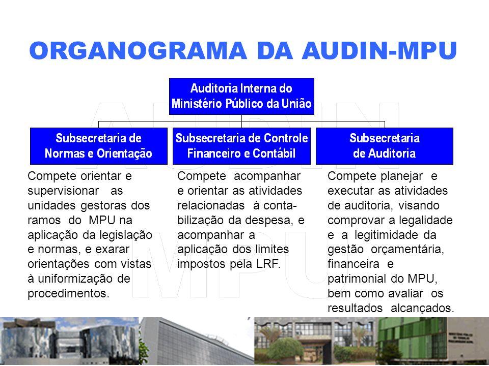 ORGANOGRAMA DA AUDIN-MPU Compete acompanhar e orientar as atividades relacionadas à conta- bilização da despesa, e acompanhar a aplicação dos limites impostos pela LRF.