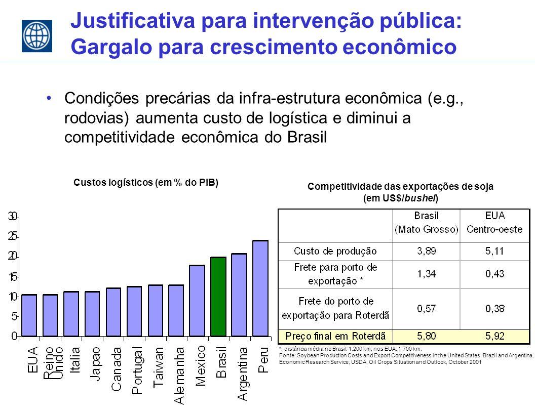 Justificativa para intervenção pública: Gargalo para crescimento econômico Condições precárias da infra-estrutura econômica (e.g., rodovias) aumenta custo de logística e diminui a competitividade econômica do Brasil Custos logísticos (em % do PIB) Competitividade das exportações de soja (em US$/bushel) *: distância média no Brasil: 1.200 km; nos EUA: 1.700 km.