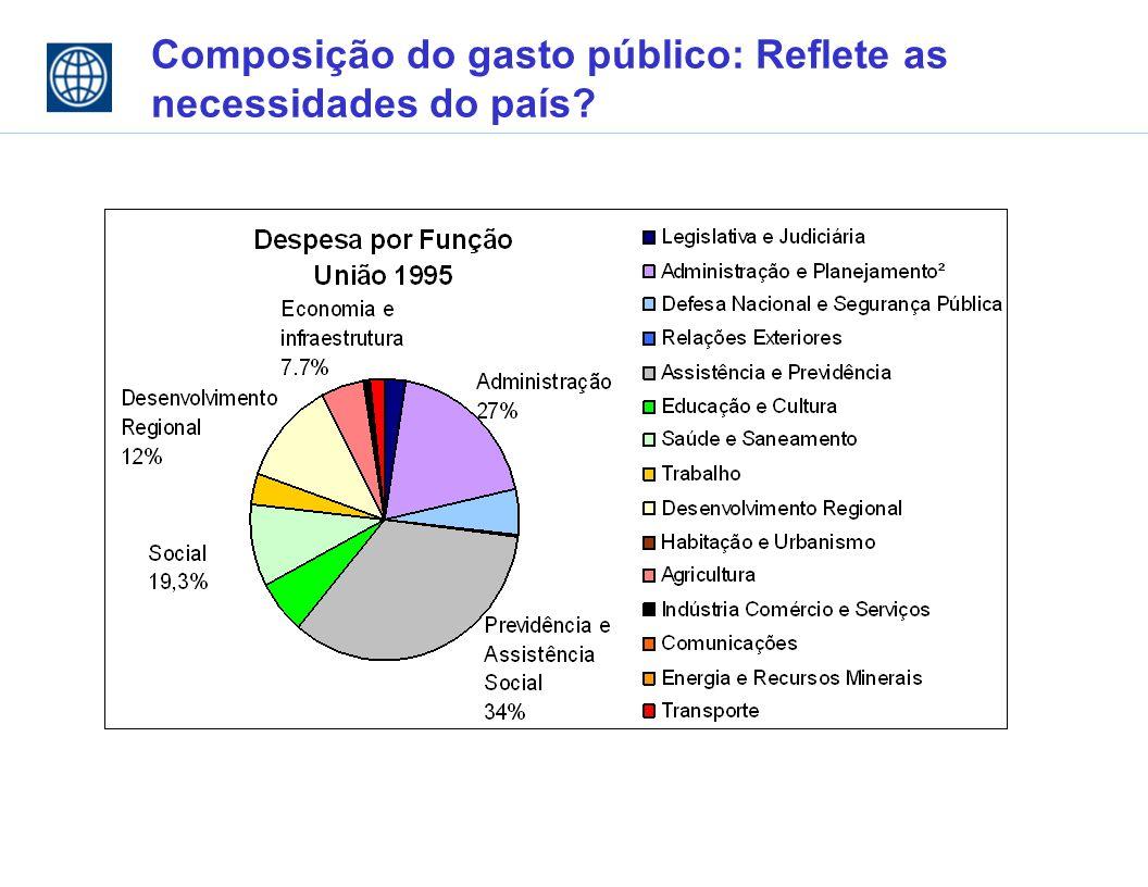 Composição do gasto público: Reflete as necessidades do país