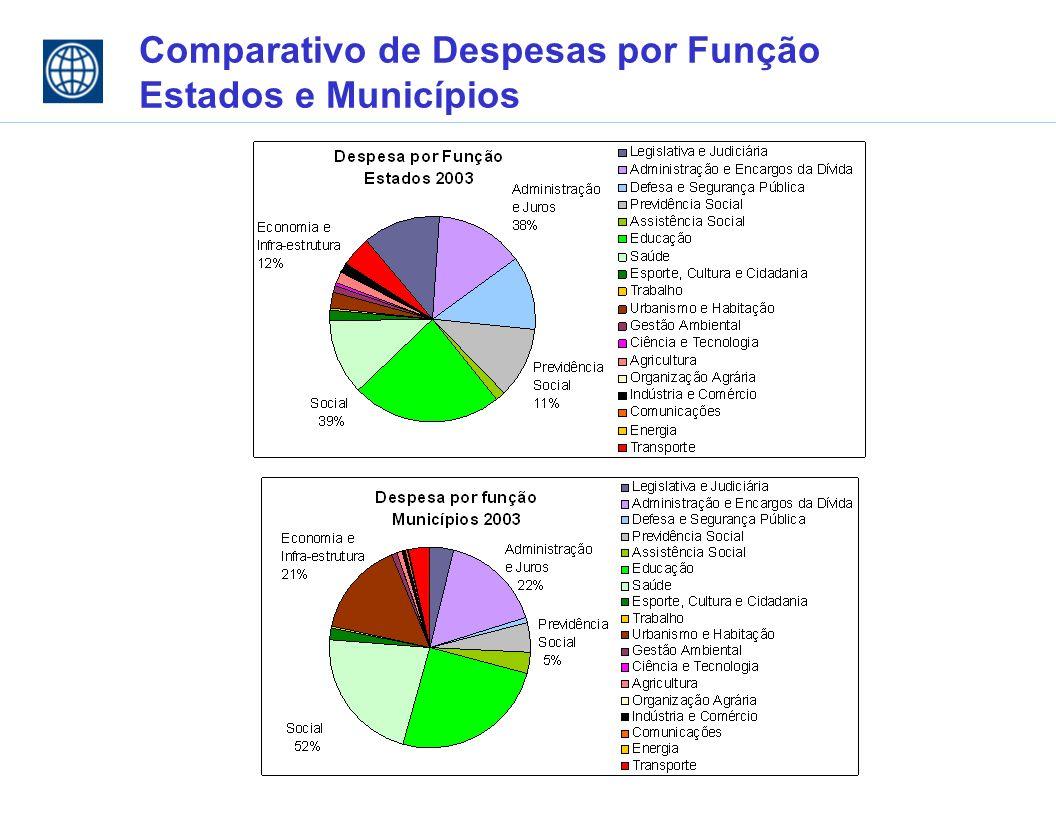 Comparativo de Despesas por Função Estados e Municípios