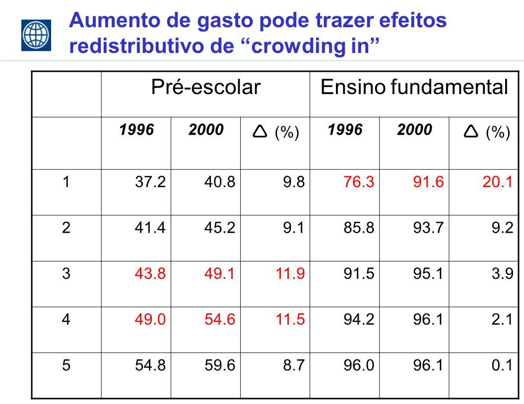 Aumento de gasto pode trazer efeitos redistributivo de crowding in Pré-escolarEnsino fundamental 19962000 (%) 19962000 (%) 137.240.89.876.391.620.1 241.445.29.185.893.79.2 343.849.111.991.595.13.9 449.054.611.594.296.12.1 554.859.68.796.096.10.1