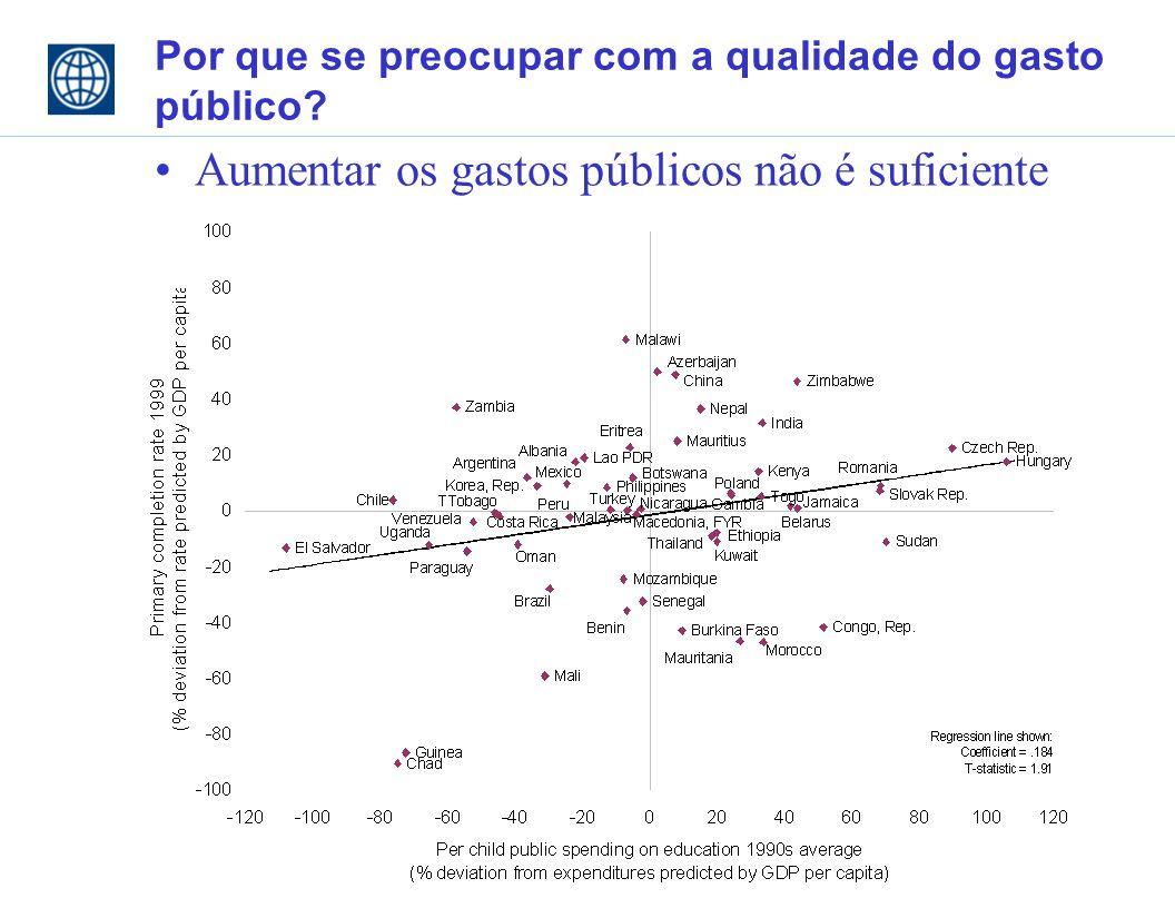 Por que se preocupar com a qualidade do gasto público Aumentar os gastos públicos não é suficiente