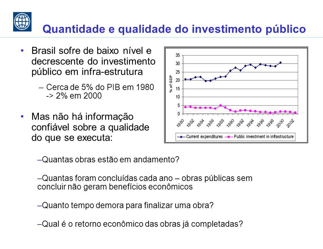 Quantidade e qualidade do investimento público Brasil sofre de baixo nível e decrescente do investimento público em infra-estrutura –Cerca de 5% do PIB em 1980 -> 2% em 2000 Mas não há informação confiável sobre a qualidade do que se executa: –Quantas obras estão em andamento.
