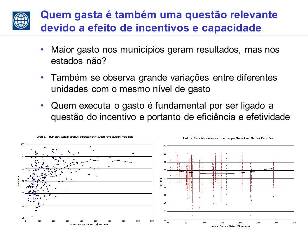Quem gasta é também uma questão relevante devido a efeito de incentivos e capacidade Maior gasto nos municípios geram resultados, mas nos estados não.