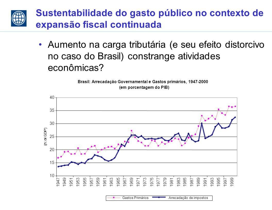 Sustentabilidade do gasto público no contexto de expansão fiscal continuada Aumento na carga tributária (e seu efeito distorcivo no caso do Brasil) constrange atividades econômicas.