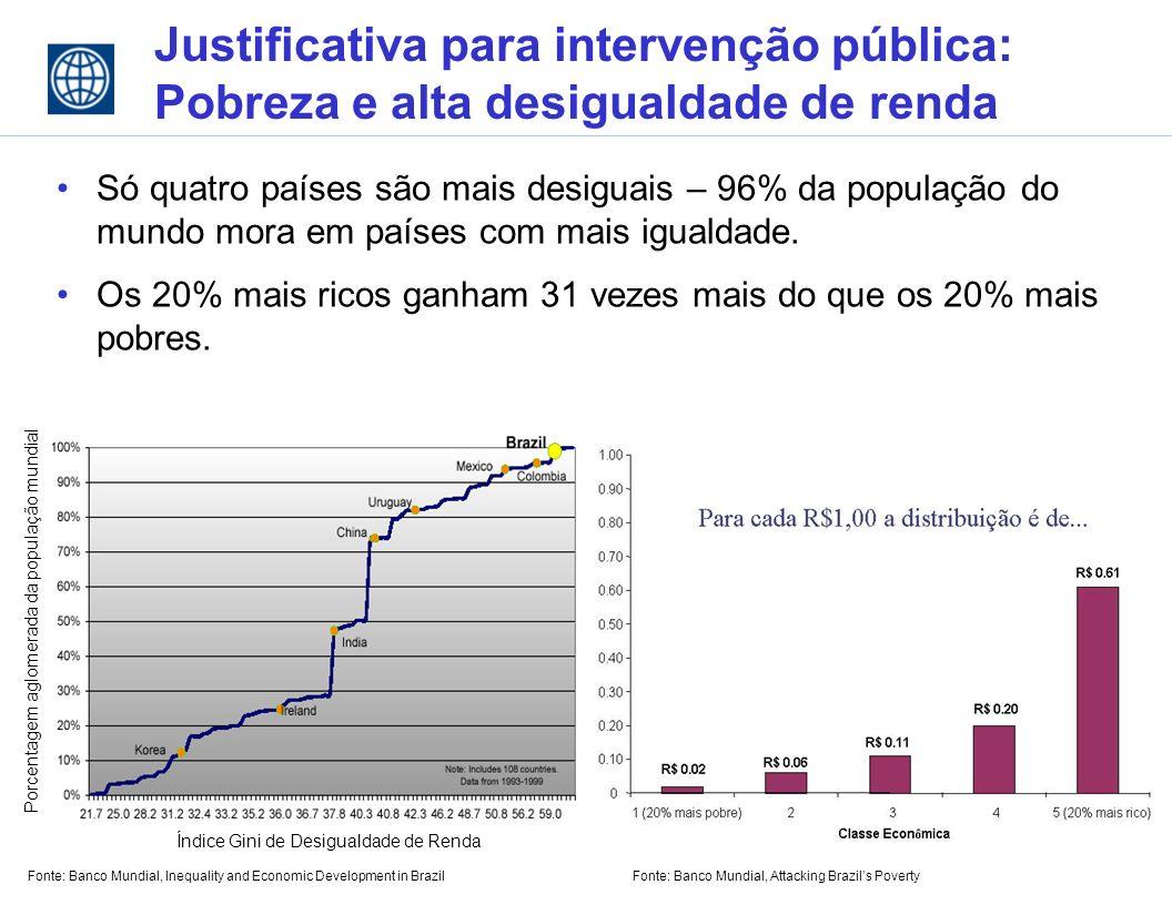 Justificativa para intervenção pública: Pobreza e alta desigualdade de renda Só quatro países são mais desiguais – 96% da população do mundo mora em países com mais igualdade.