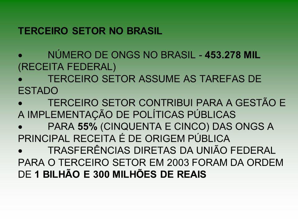 TERCEIRO SETOR NO BRASIL NÚMERO DE ONGS NO BRASIL - 453.278 MIL (RECEITA FEDERAL) TERCEIRO SETOR ASSUME AS TAREFAS DE ESTADO TERCEIRO SETOR CONTRIBUI