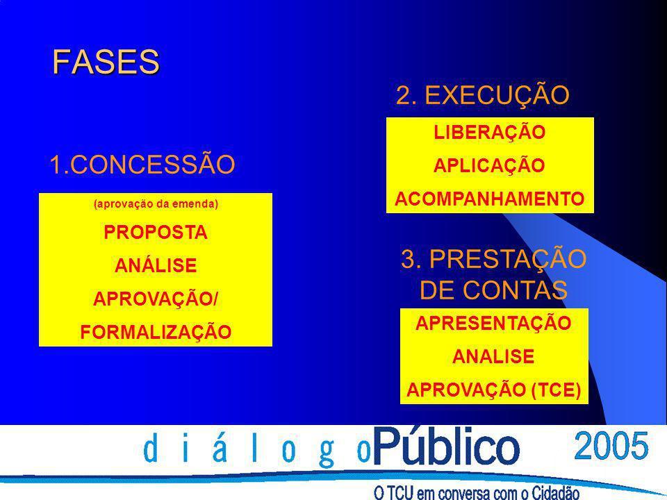 FASES (aprovação da emenda) PROPOSTA ANÁLISE APROVAÇÃO/ FORMALIZAÇÃO LIBERAÇÃO APLICAÇÃO ACOMPANHAMENTO APRESENTAÇÃO ANALISE APROVAÇÃO (TCE) 1.CONCESS